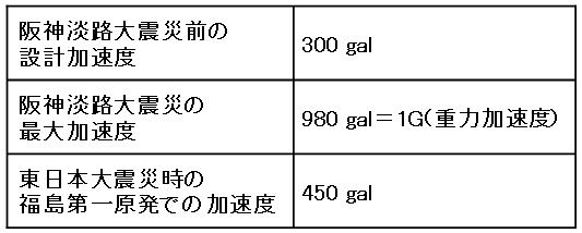 大震災の加速度.JPG