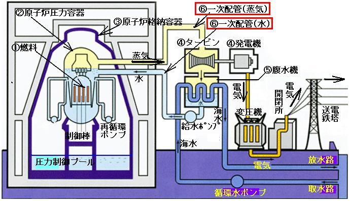 沸騰水型原子炉の系統図.JPG